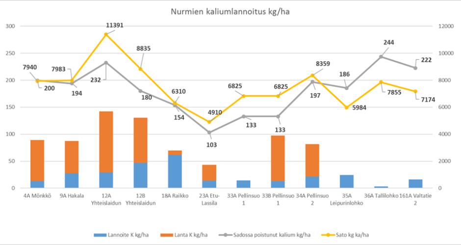 Nurmien Kaliumlannoitus 2016