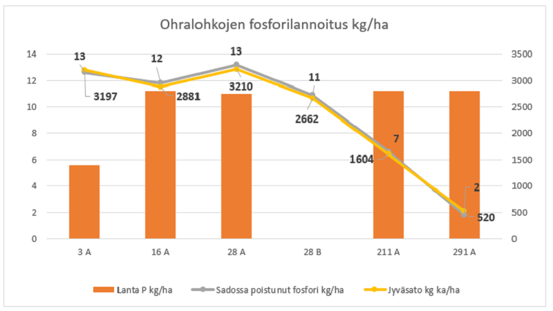 Ohrapeltojen fosforilannoitus
