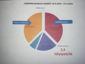 Kuva 7. Biotalousinstituutin lämpökeskuksen häiriöloki lämmityskaudelta 2014-15.